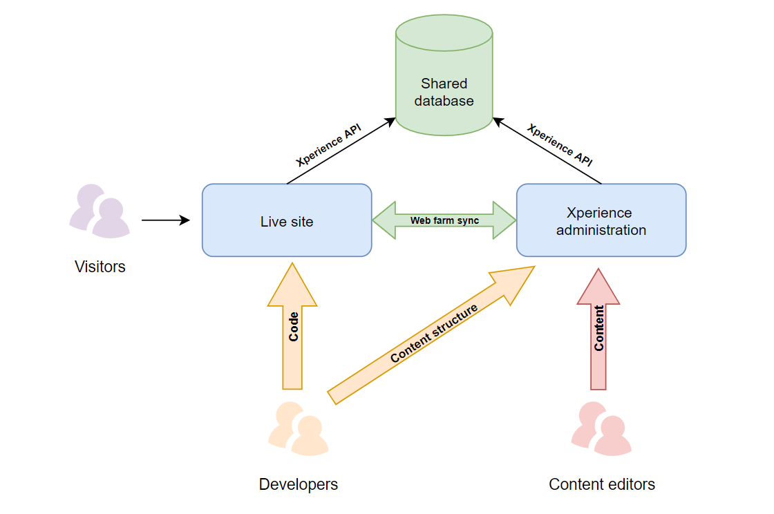Kentico Xperience development model diagram