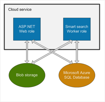 role of web based application in web based architecture