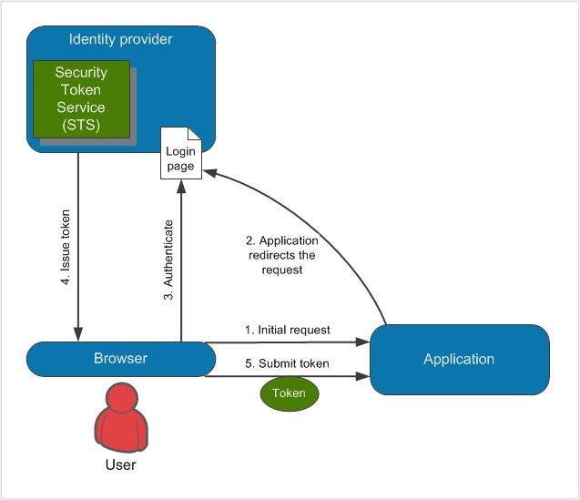 Claims-based authentication | Kentico 10 Documentation