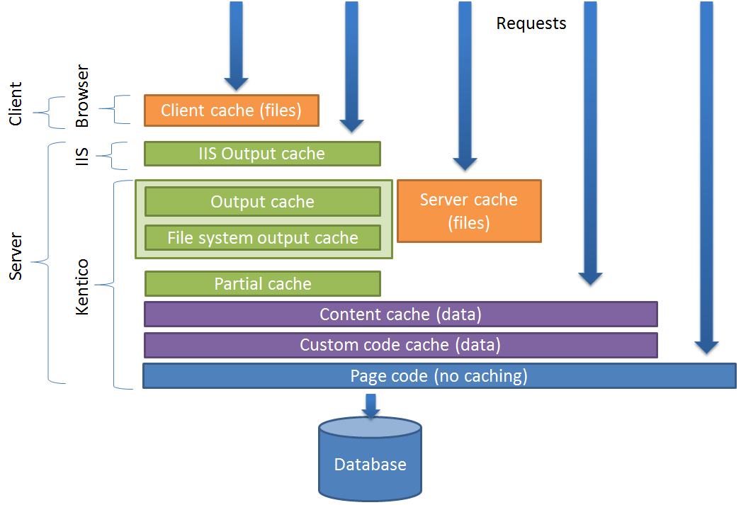 Cache types available in Kentico
