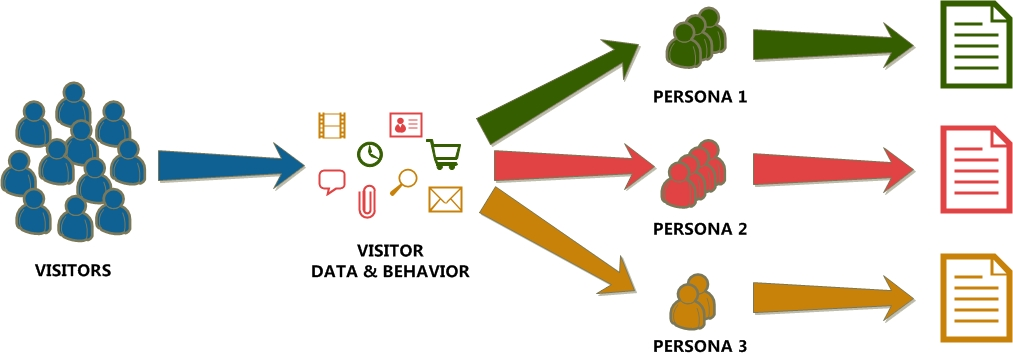 Visitors coming to your websites are segmented into personas based on their behavior and data, and each persona is shown personalized content.