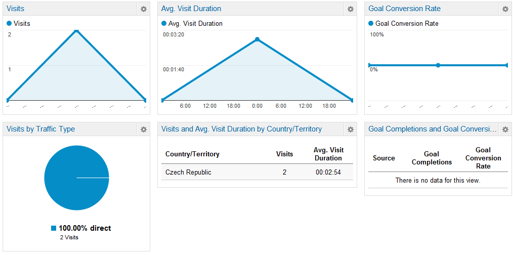 Viewing Google analytics reports
