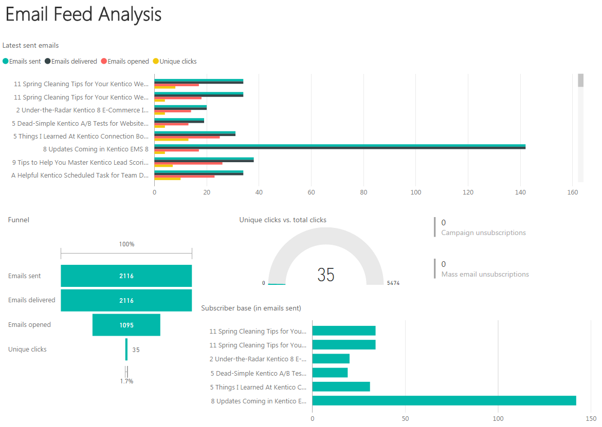 Email marketing data visualizations in Power BI
