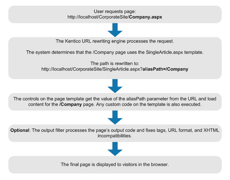 The life cycle of a page request when using ASPX templates