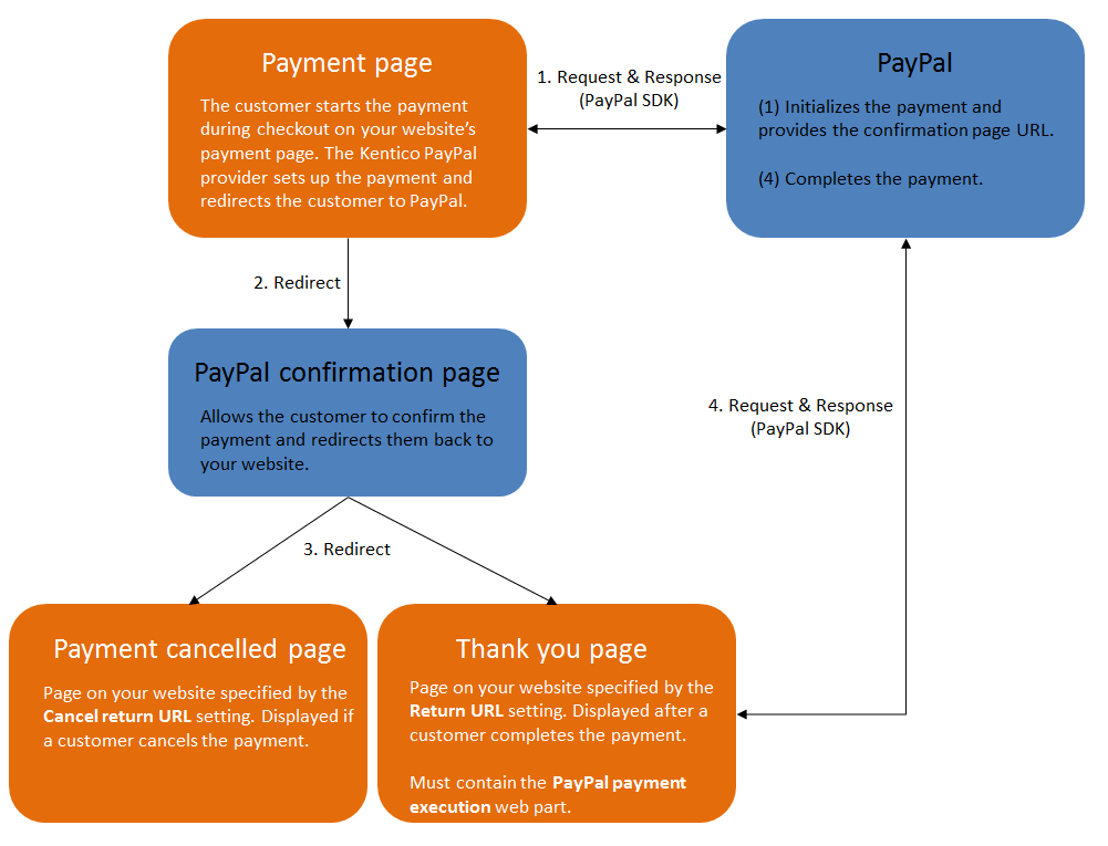Diagram showing the interaction between a Kentico website and PayPal during payment