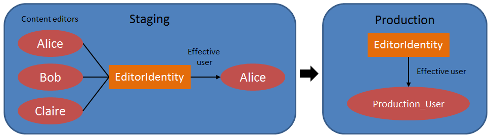 Content editor users with a shared macro identity on a staging server. The same identity also exists on the target production server, with permissions defined via a different production-only user.