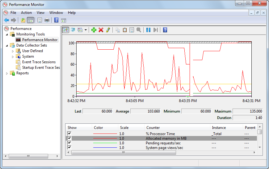 Performance monitor in Microsoft Windows