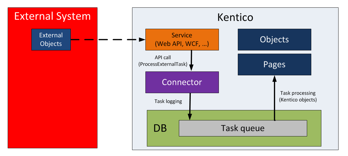 Integration bus overview | Kentico 11 Documentation