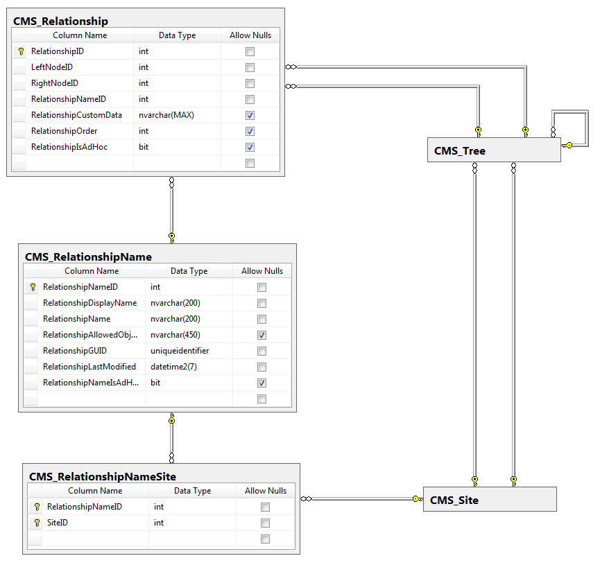 Database diagram of page relationship tables
