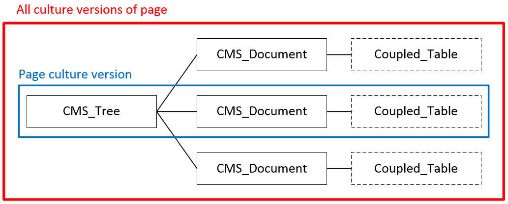 The relationships between page database tables