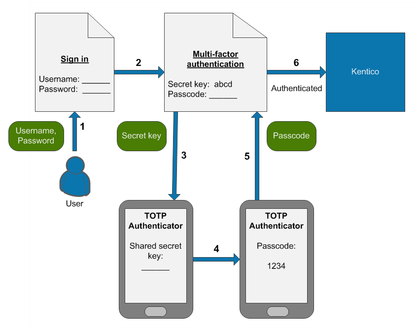 The process of signing in to Kentico using multi-factor authentication