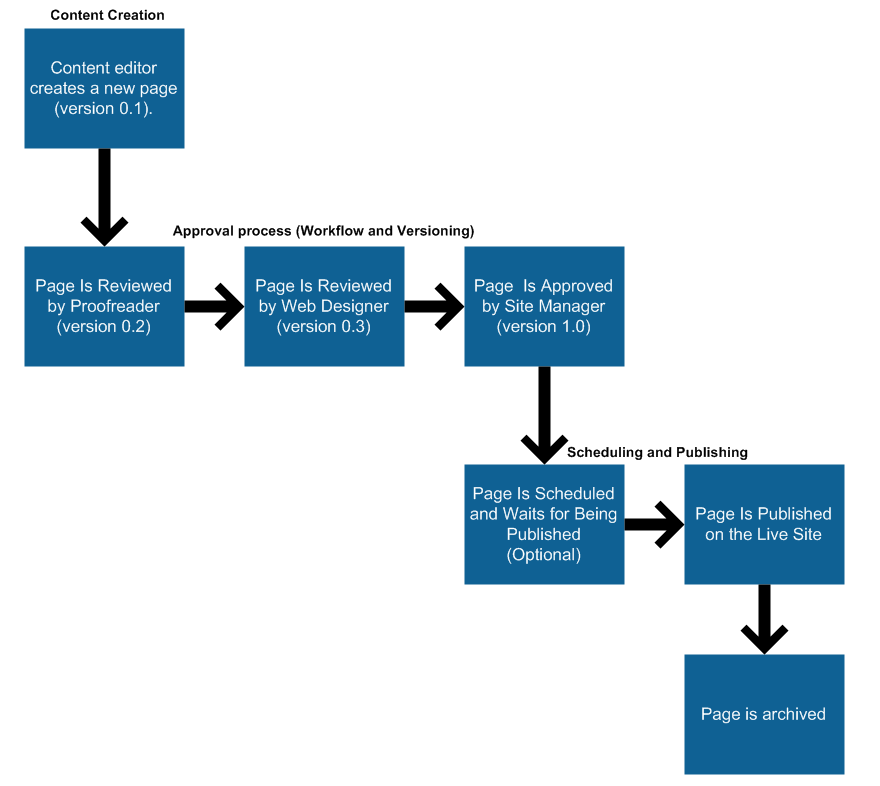 Example workflow process