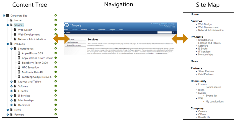 Navigation and site map defined by the content tree