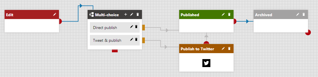 Publishing to Twitter using advanced workflow