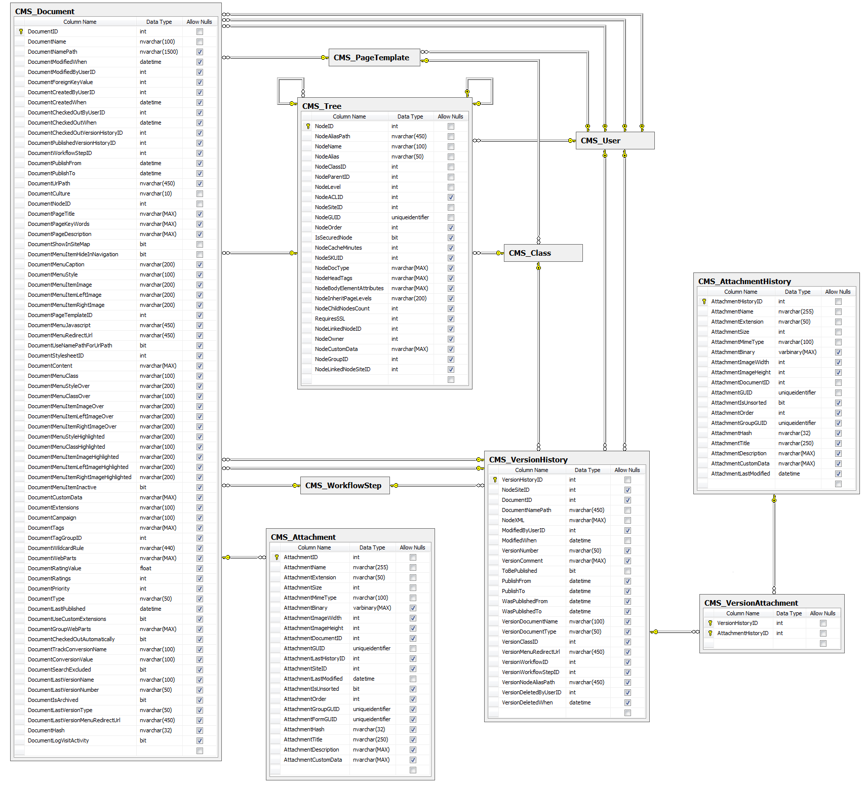 database diagram of all document tables - Multilingual Database Design