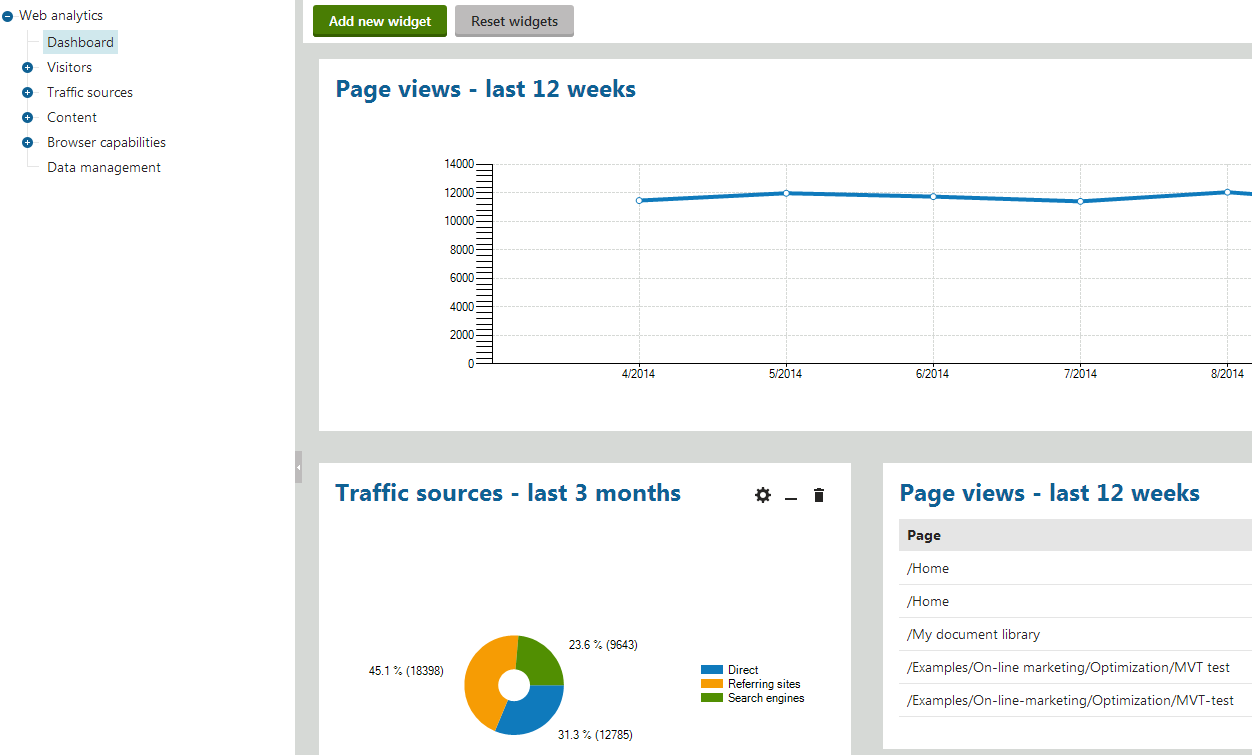 Web analytics overview