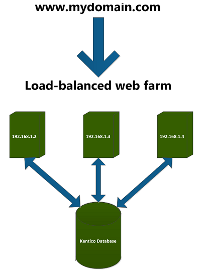 a file using server 192 168 1 2, the other servers do not know about it  in a standard scenario  however, if you are using web farm synchronization,