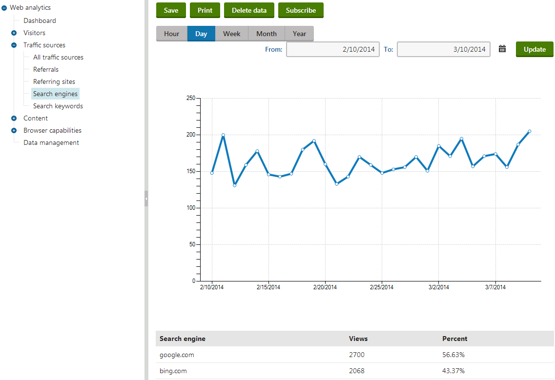 Monitoring the website's visitor traffic generated by search engines