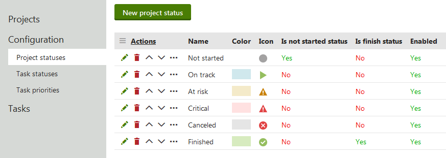 project statuses