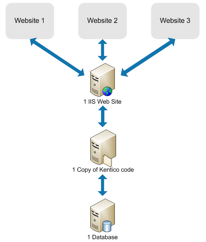 Setting up multiple websites kentico 8 documentation diagram showing the architecture of multiple sites ccuart Images