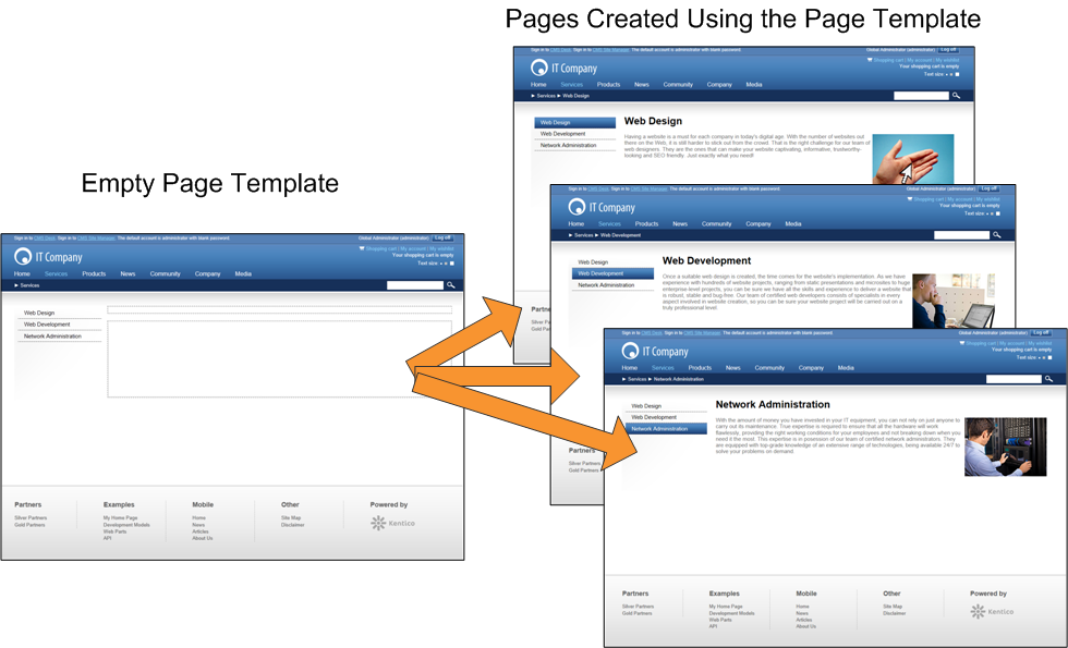 Using a single page template for multiple pages