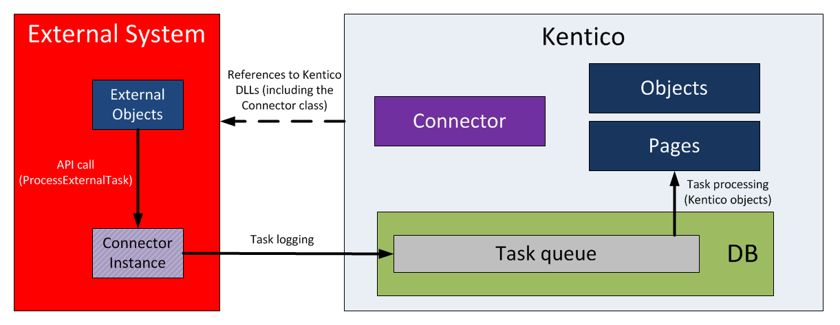 Inbound synchronization using the Kentico API