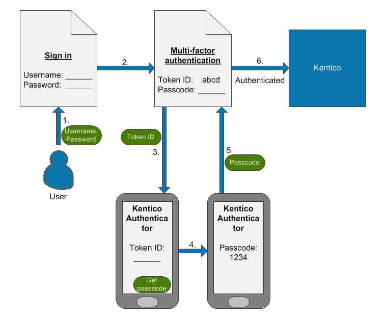 The process of signing in to Kentico using multi-factor authentication for the first time