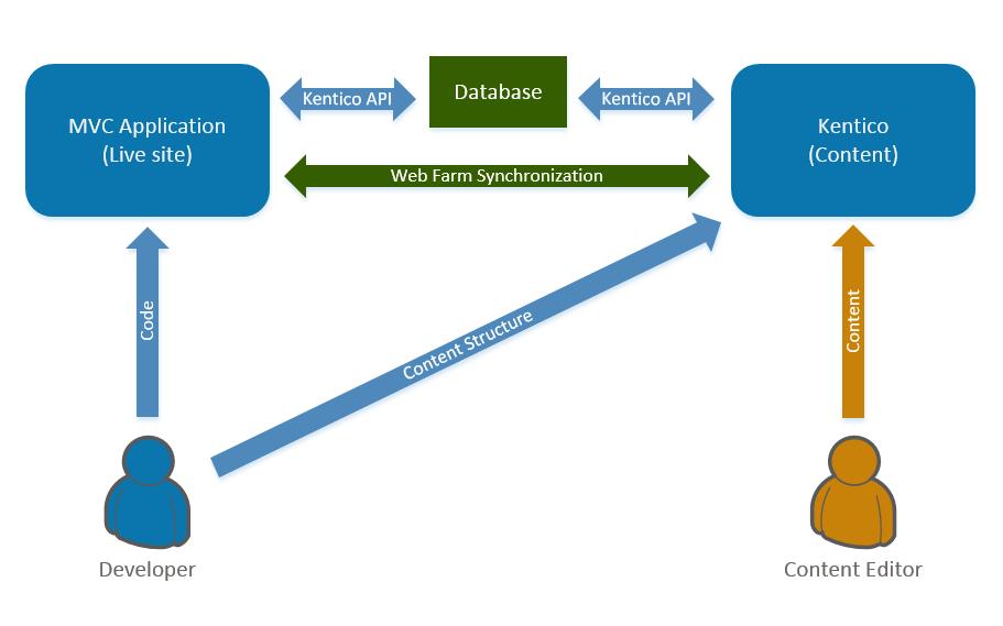 Developing sites using ASP.NET MVC   Kentico 9 Documentation