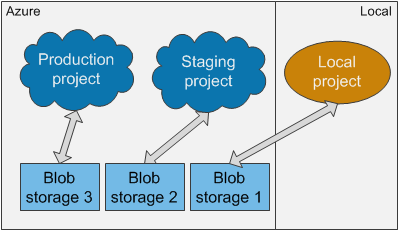 Using different storages for each development or production environment