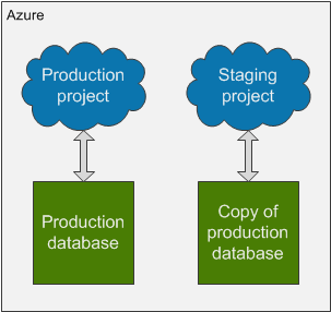 Setup of Azure deployment slots for production and staging