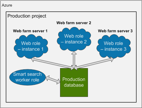 Web farm environment of an Azure production project