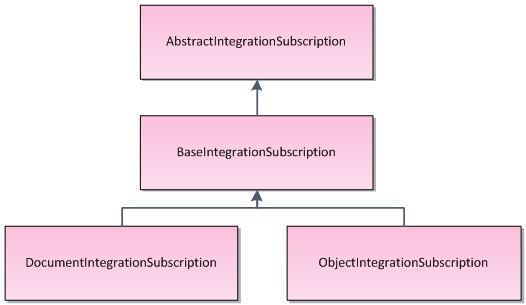 The inheritance hierarchy of subscription classesThe inheritance hierarchy of subscription classes